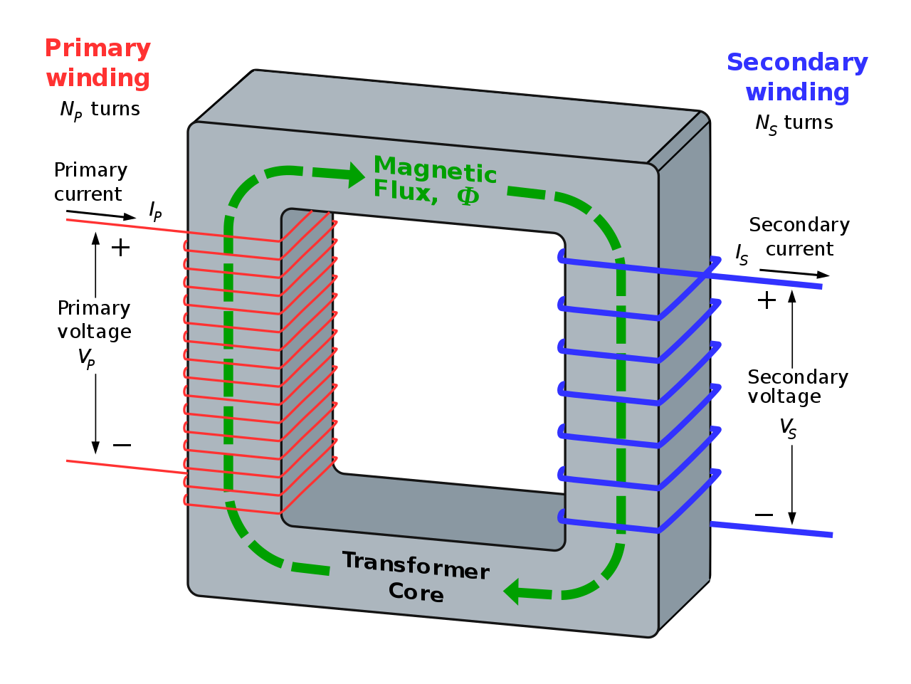 what is a step down transformer