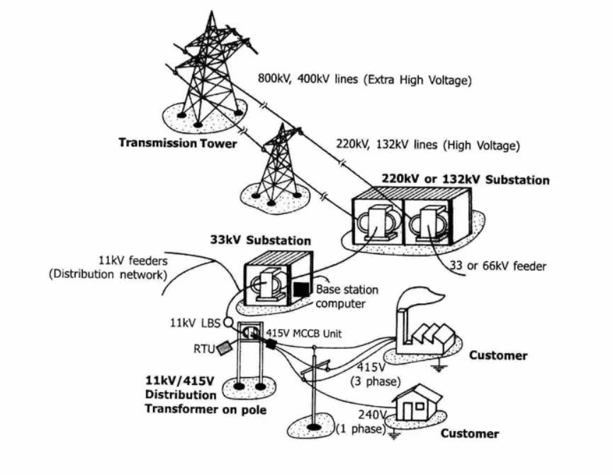 33kV Substation to 11kV Feeders